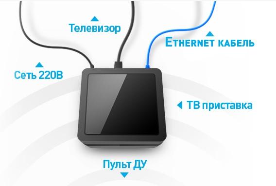 Как работает Интерактивное ТВ